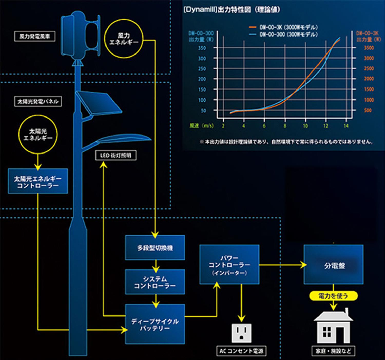株式会社平仲の風力・太陽光・蓄電池のハイブリッドシステム 概念図